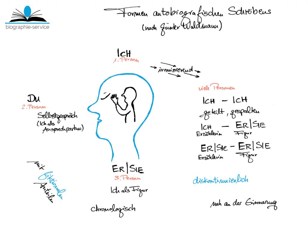 Formen autobiografischen Schreibens nach Waldmann